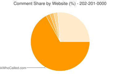 Comment Share 202-201-0000